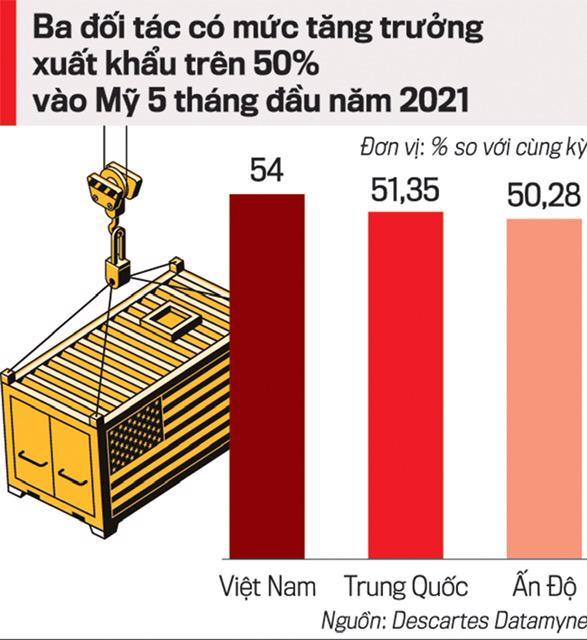Xuất nhập khẩu 2021: Nhìn từ hậu cần và vận tải quốc tế - Ảnh 1