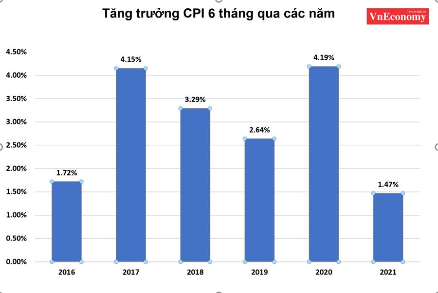 Tăng trưởng CPI 6 tháng đầu năm 2021 thấp nhất trong năm 5 năm qua