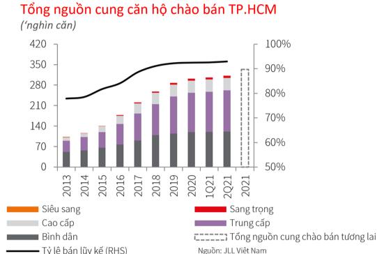 (Nguồn cung mở bán mới tại TP.HCM trong quý II/2021 đạt 6.046 căn).