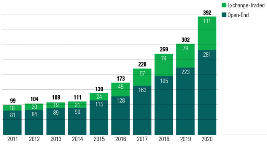 Số lượng quỹ đầu tư ESG tại Mỹ tăng gấp 4 lần trong 1 thập kỷ. Ảnh: Morningstar.