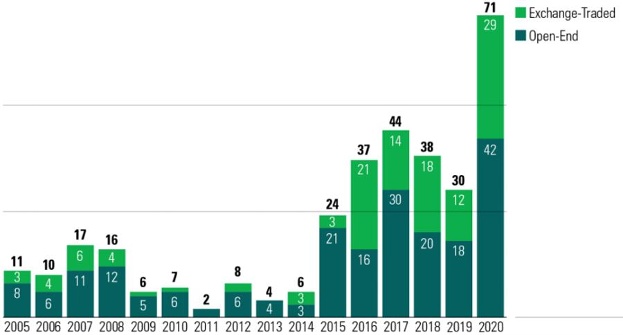 Số lượng các quỹ ESG mở mới đạt kỷ lục và vượt xa các năm trước đó. Ảnh: Morningstar.