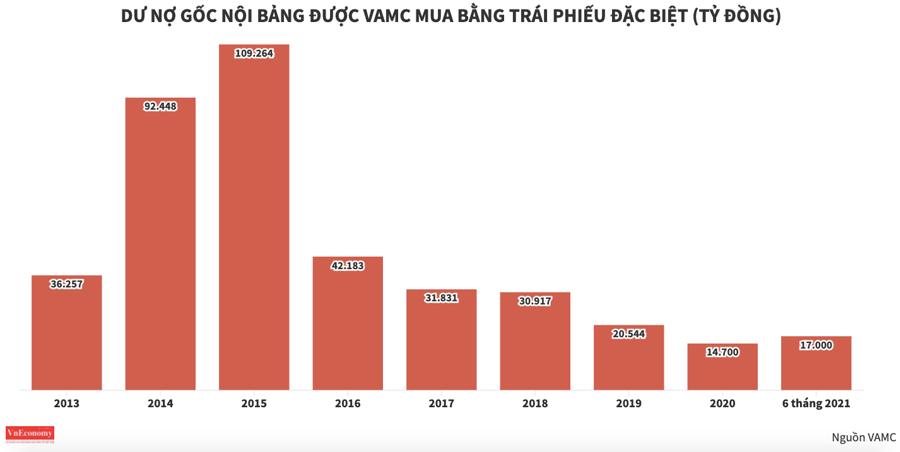 """Sàn giao dịch nợ VAMC có thể """"mở hàng"""" 3 nghìn tỷ đồng trong phiên đầu tiên - Ảnh 1"""