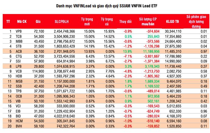 Dự báo giao dịch của quỹ SSIAM VNFIN Lead ETF của SSI