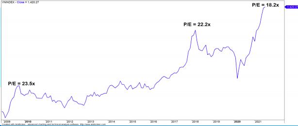 Mức P/E TTM của chỉ số VN-Index ở mức 18.2x cho thấy thị trường đã bước qua giai đoạn định giá rẻ.