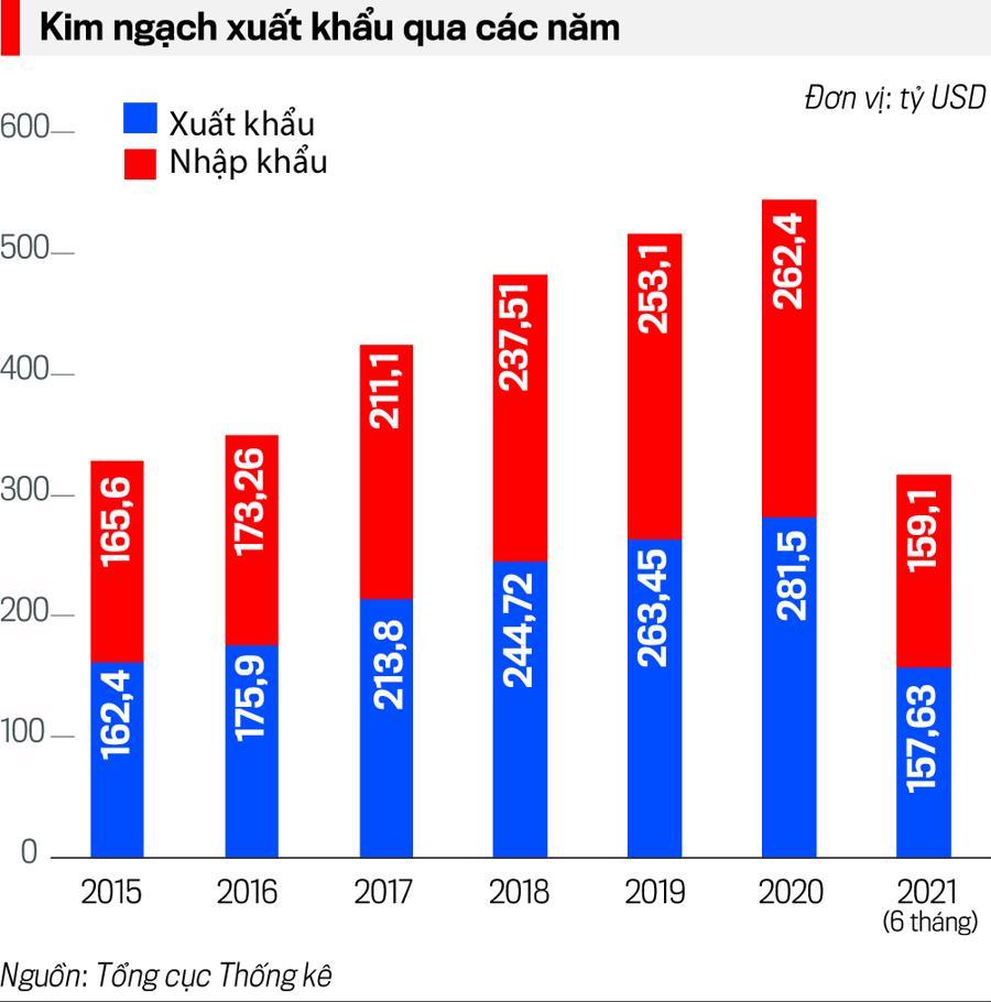 Kim ngạch xuất nhập khẩu qua các năm.