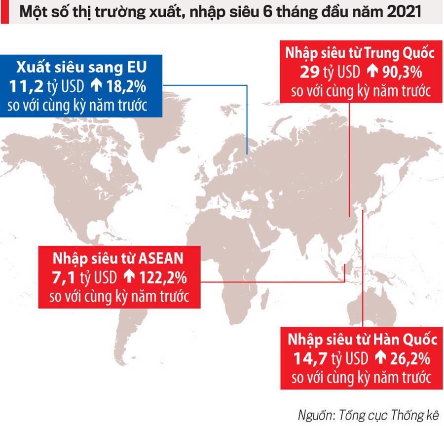 Một số thị trường xuất, nhập siêu 6 tháng đầu năm 2021.