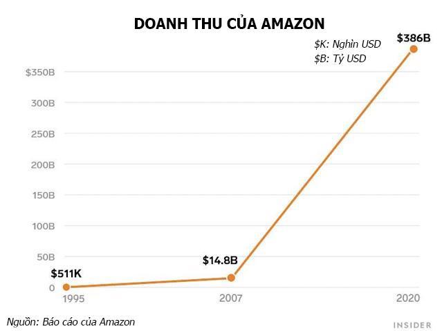 Những con số ấn tượng của Amazon trong 27 năm dưới sự điều hành của Jeff Bezos - Ảnh 1