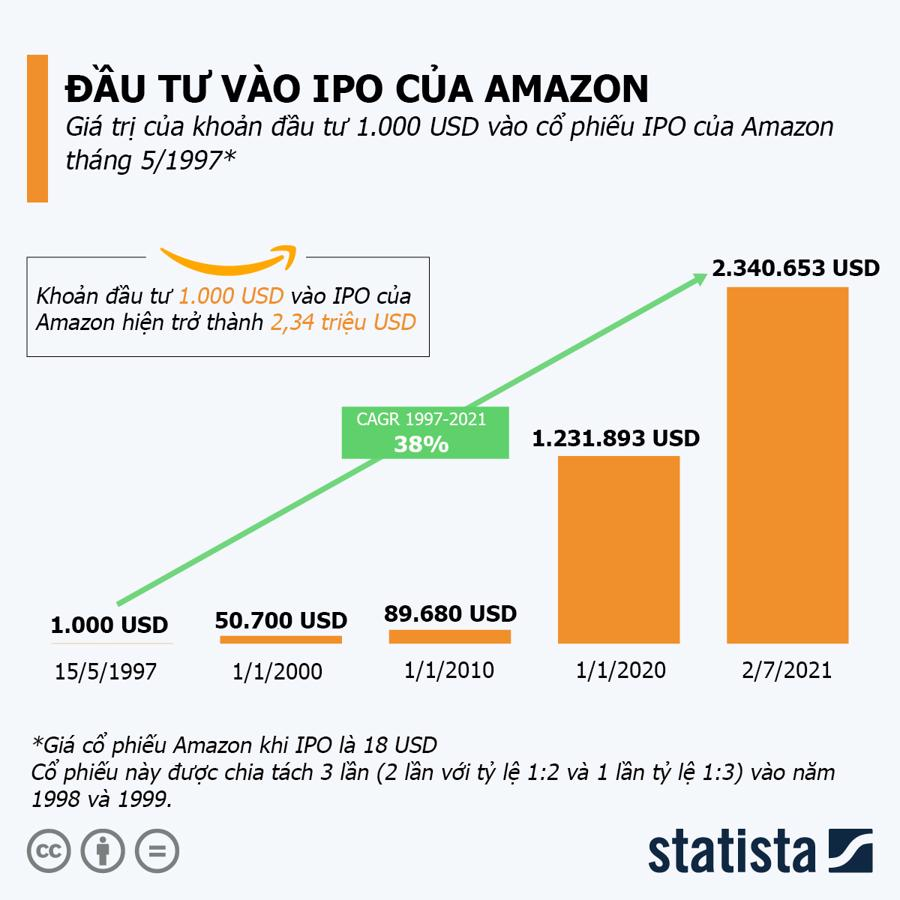 Nguồn: Yahoo Finance/Statista