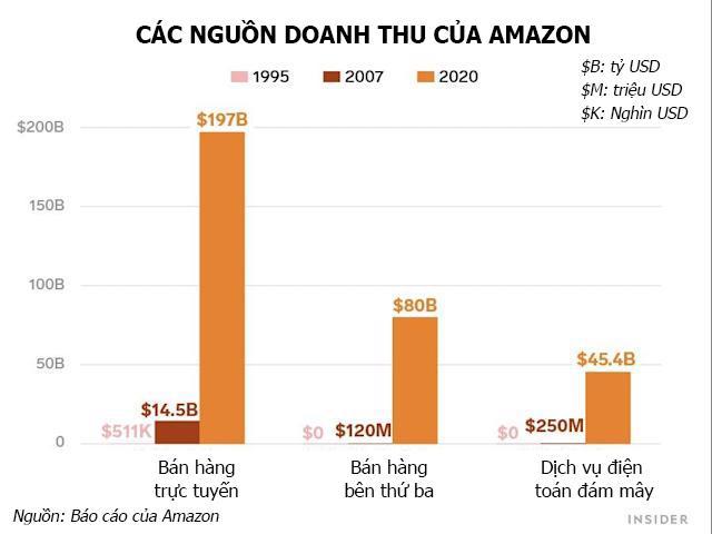 Những con số ấn tượng của Amazon trong 27 năm dưới sự điều hành của Jeff Bezos - Ảnh 2