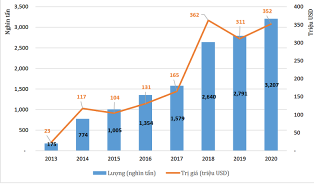 Lượng và giá trị viên nén xuất khẩu của Việt Nam giai đoạn 2013-2020