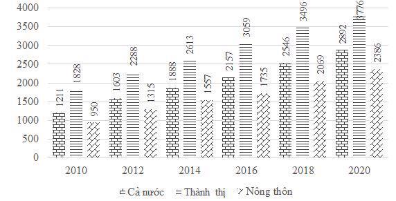 Chi tiêu bình quân 1 người 1 tháng (Đơn vị tính: Nghìn đồng)