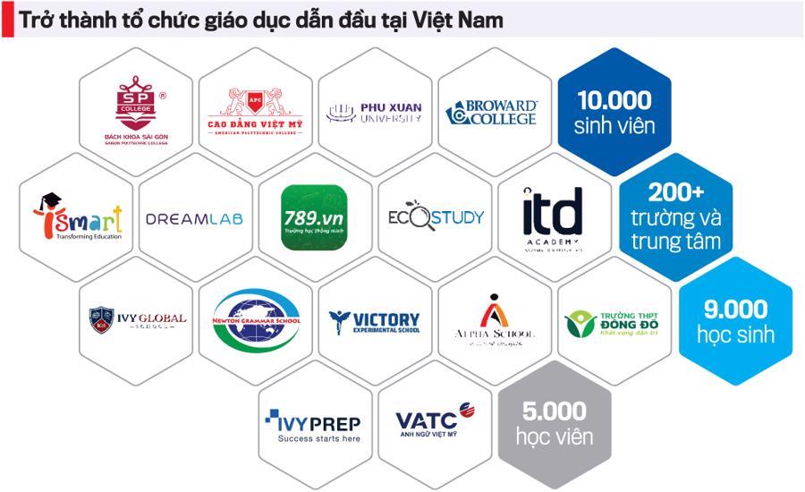 Thương vụ M&A 100 triệu USD giữa KKR và EQuest là tín hiệu tốt về tiềm năng tăng trưởng của thị trường giáo dục Việt Nam.