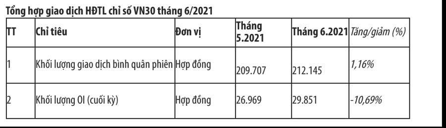 Tổng hợp giao dịch HĐTL chỉ số VN30 tháng 6/2021.