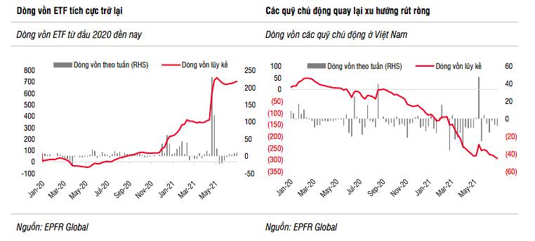 Tiền đổ vào quỹ cổ phiếu thấp nhất sau 8 tháng bật tăng mạnh mẽ - Ảnh 3