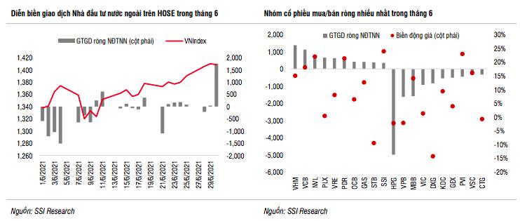 SSI Research: Thị trường đã phản ánh một phần lợi nhuận quý 2, không an toàn cho mua mới - Ảnh 1