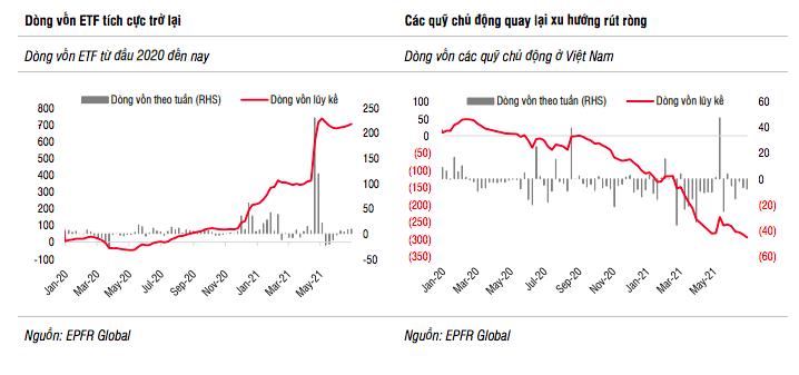 SSI Research: Thị trường đã phản ánh một phần lợi nhuận quý 2, không an toàn cho mua mới - Ảnh 2