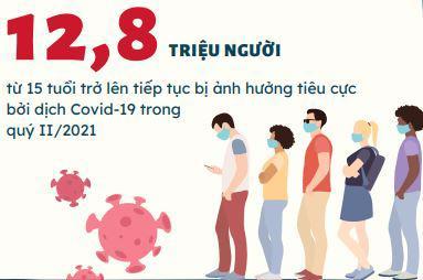 12,8 triệu người bị ảnh hưởng bởi đợt dịch Covid-19 thứ 4, Tổng cục Thống kê đề xuất 5 giải pháp - Ảnh 1