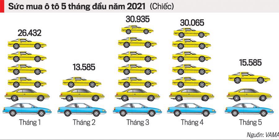 Sức mua ô tô 5 tháng đầu năm 2021 (chiếc).
