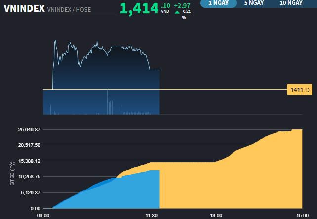 So sánh thanh khoản thị trường sáng nay với hôm qua.