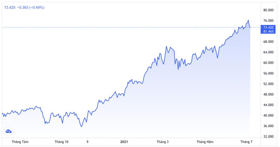 Diễn biến giá dầu WTI giao sau tại New York 1 năm qua. Đơn vị: USD/thùng - Nguồn: Trading View.
