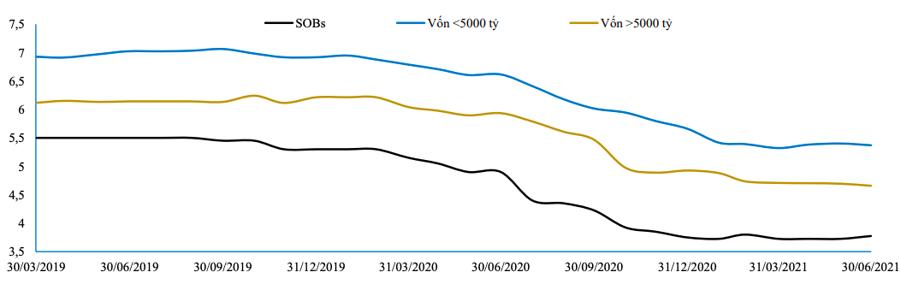 Diễn biến lãi suất huy động kỳ hạn 6 tháng - Nguồn: BVSC