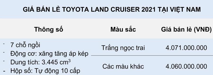 giá xe Land Cruiser 2021