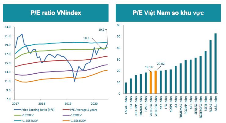 Kịch bản xấu: Nếu chứng khoán thế giới yếu, covid kéo dài, VN-Index có thể giảm về 1.320 điểm - Ảnh 2
