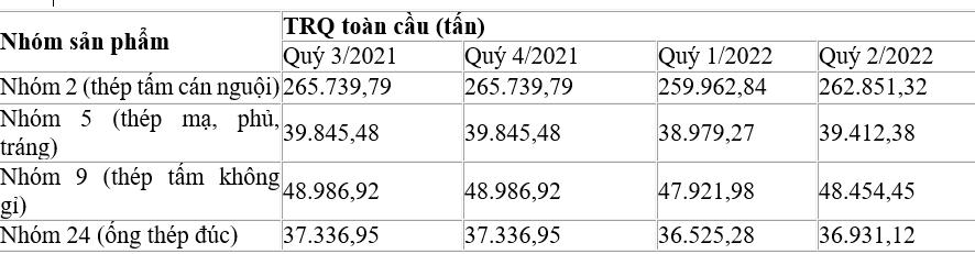 Mức TRQ áp dụng từ ngày 1/7/2021 đến ngày 30/6/2022