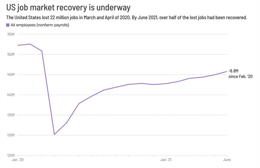 Số lượng việc làm ở Mỹ đang hồi phục, nhưng vẫn ít hơn 6,8 triệu công việc so với ở thời điểm tháng 2/2020. Đơn vị: triệu công việc - Nguồn: CNN Business.