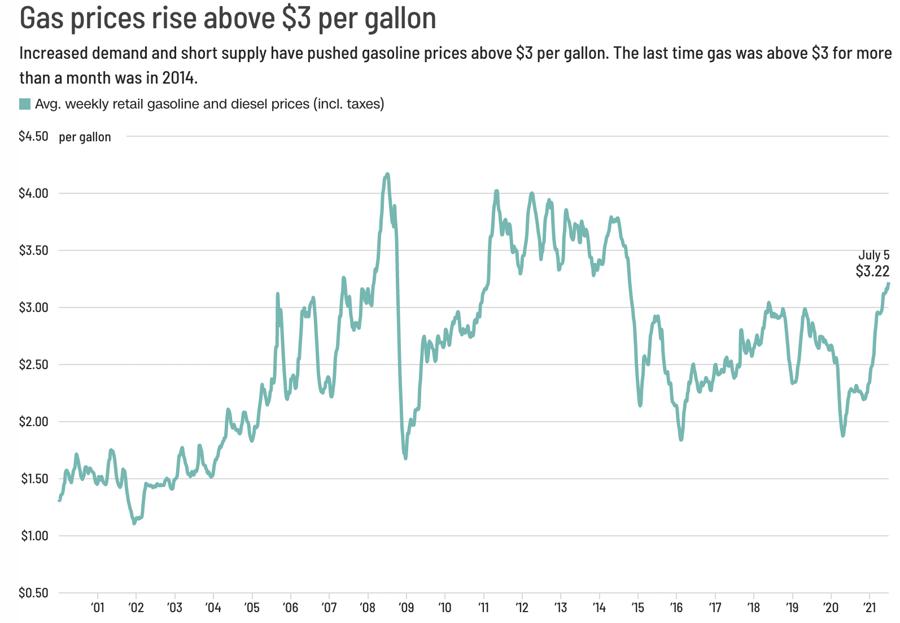 Diễn biến giá xăng bình quân theo tuần ở Mỹ. Giá xăng bình quân toàn quốc ở nước này đang cao nhất kể từ năm 2014. Đơn vị: USD/gallon - Nguồn: CNN Business.
