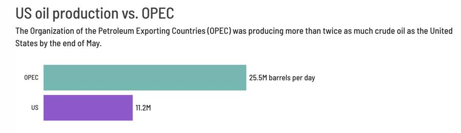 So sánh sản lượng khai thác dầu của Mỹ và OPEC. Đơn vị: triệu thùng/ngày - Nguồn: CNN Business.