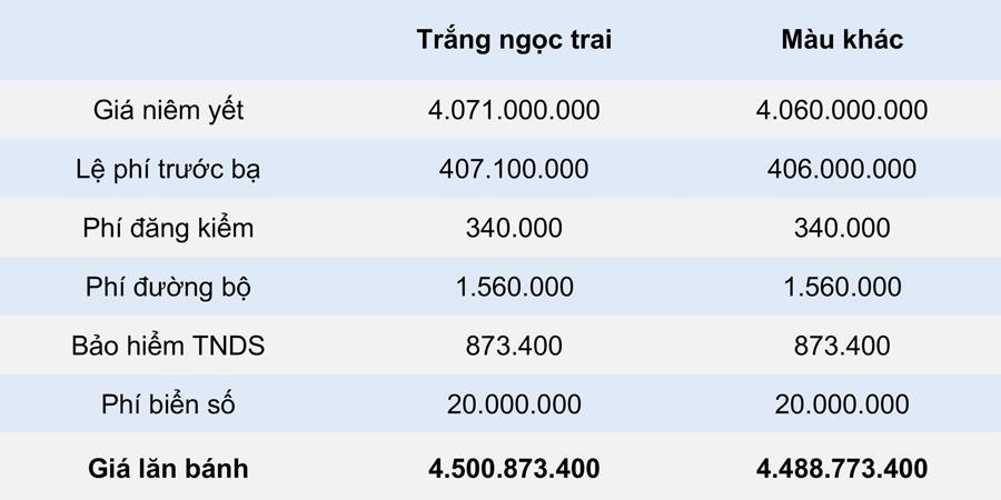 Giá lăn bánh Toyota Land Cruiser 2021