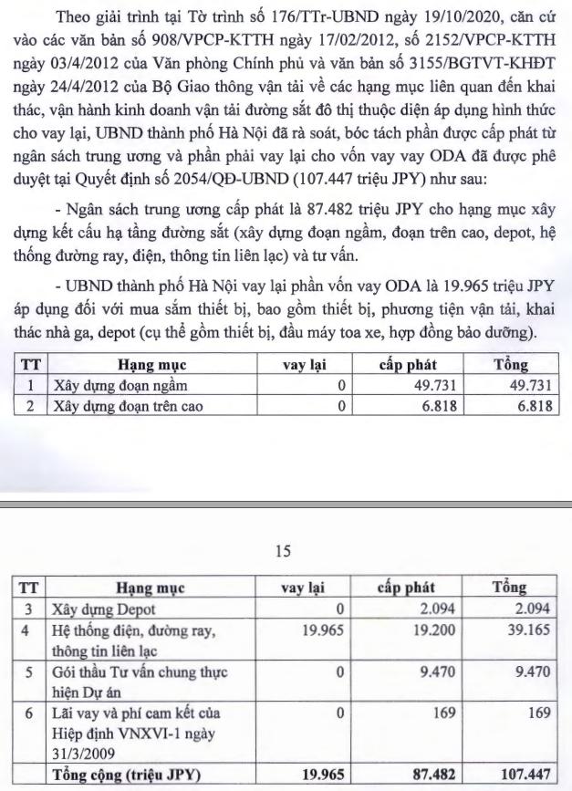 Sử dụng107.447 triệu JPY vốn ODA theo Quyết định số 2054/QĐ-UBND ngày13/11/2008.