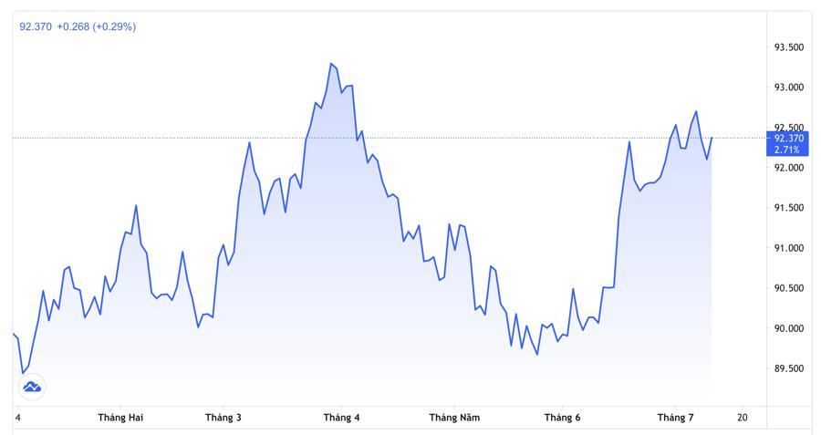 Biểu đồ chỉ số Dollar Index từ đầu năm đến nay - Nguồn: Trading View.