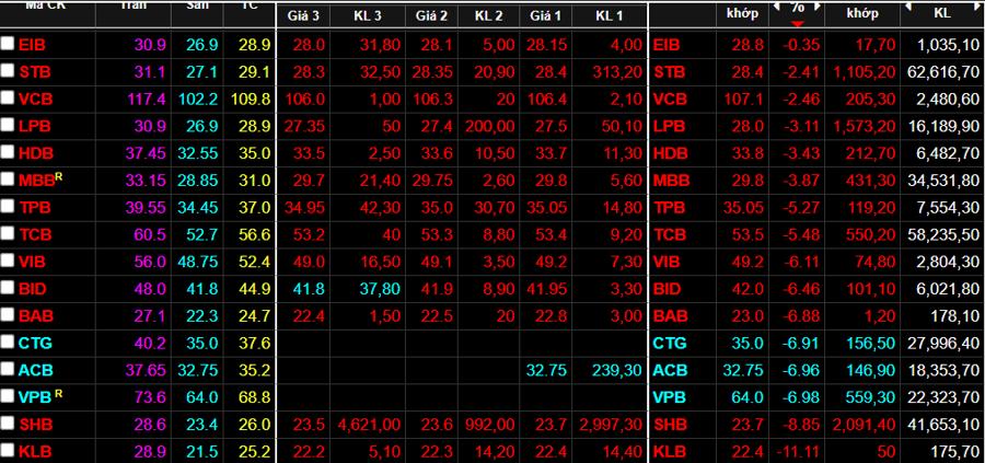 Cổ phiếu ngân hàng vẫn giảm rất sâu hôm nay.