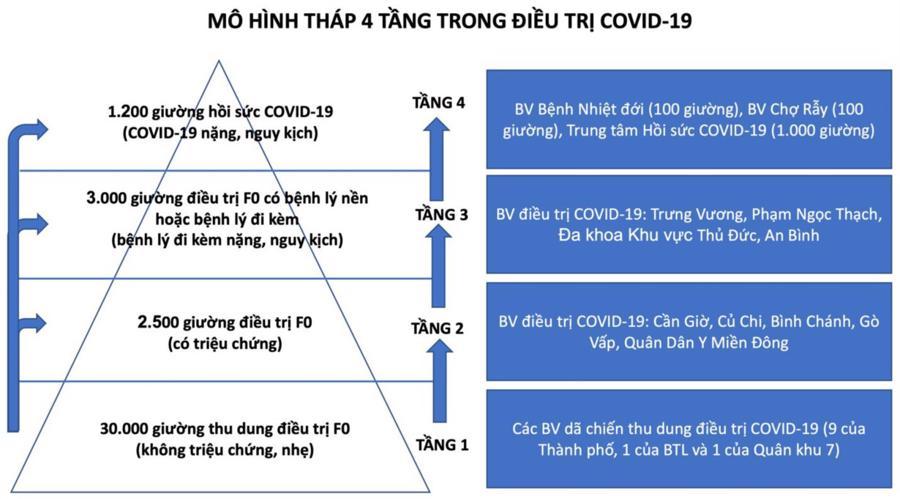 Mô hình tháp 4 tầng trong điều trị Covid-19 của TP.HCM