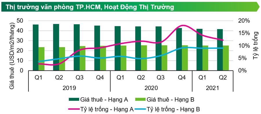 (Giá thuê văn phòngtrung bình trong quý 2/2021 tại TP.HCM khoảng 30,6 USD/m2/tháng - Nguồn: CBRE Việt Nam).