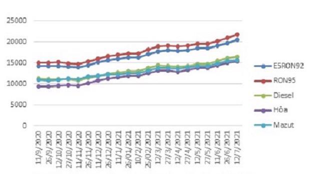 Biến động giá bán lẻ xăng dầu trong nước tháng 9/2020-7/2021