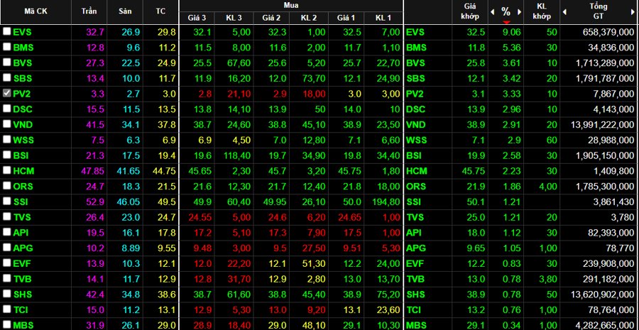Nhóm cổ phiếu chứng khoán hồi giá khá mạnh sáng nay.