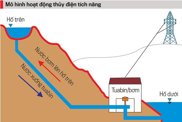Nâng công suất thủy điện tích năng, tăng tính hiệu quả của hệ thống điện - Ảnh 2
