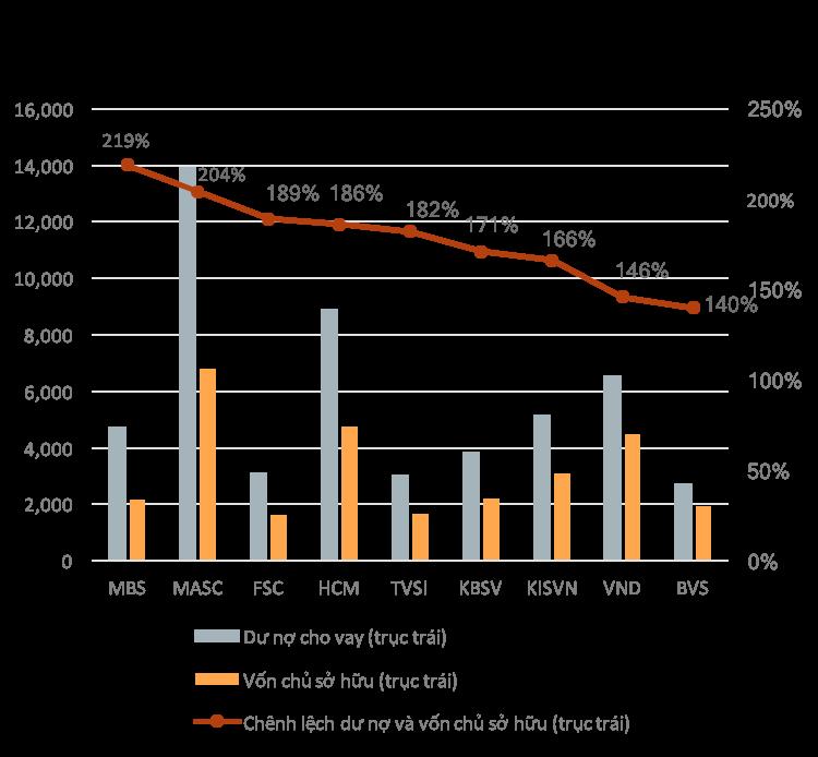 Đề xuất nâng tỷ lệ margin lên 70%, mở biên độ sàn HoSE lên 10% - Ảnh 1