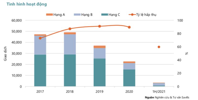 (Thị trường căn hộ tại TP.HCM trong quý 2/2021 với tỷ lệ hấp thụ giảm mạnh).
