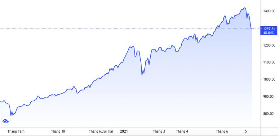 Biến động của Vn-Index những phiên gần đây gây sốc với nhiều nhà đầu tư.