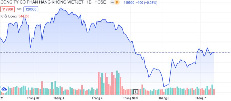 Diễn biến cổ phiếu VJC.