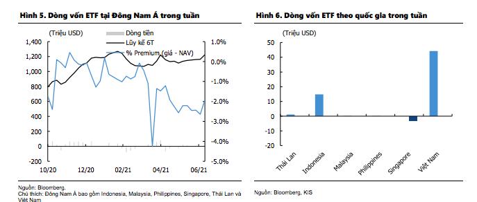 Việt Nam làquốc gia ghi nhận dòng vốn vào cao nhất trong khu vực.