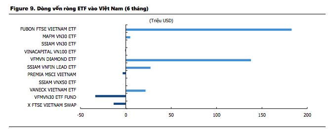 """Việt Nam trở thành """"thỏi nam châm hút tiền"""", vốn ETF vào cao nhất Đông Nam Á - Ảnh 1"""