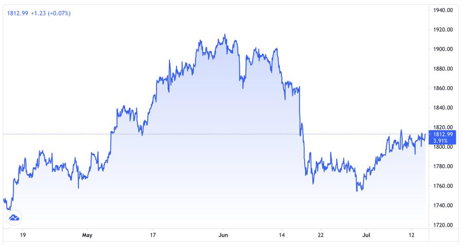 Diễn biến giá vàng thế giới 3 tháng trở lại đây. Đơn vị: USD/oz - Nguồn: Trading View.