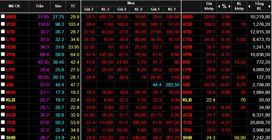 Cổ phiếu ngân hàng giảm cực mạnh sáng nay.