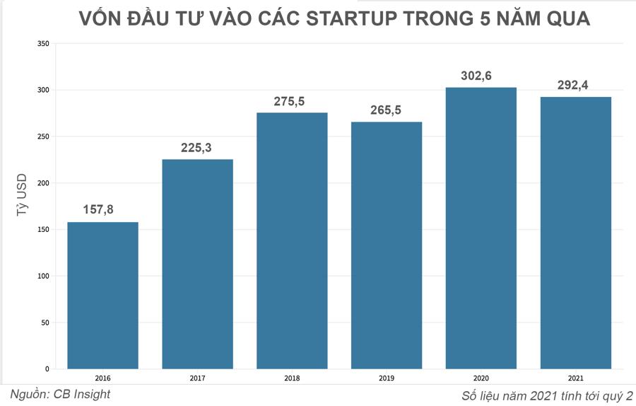 """Cơn sốt đầu tư startup công nghệ thổi bùng lo ngại về """"bong bóng dotcom"""" thứ hai - Ảnh 1"""