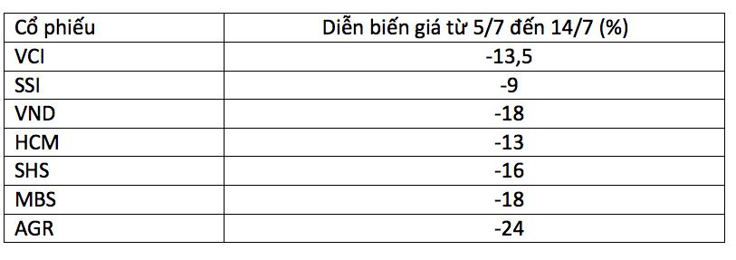 Diễn biến giá cổ phiếu nhóm chứng khoán từ ngày 5/7 đến 14/7.